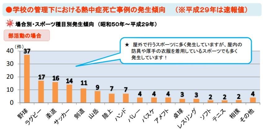 熱中症死亡グラフ